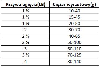 tabela lb