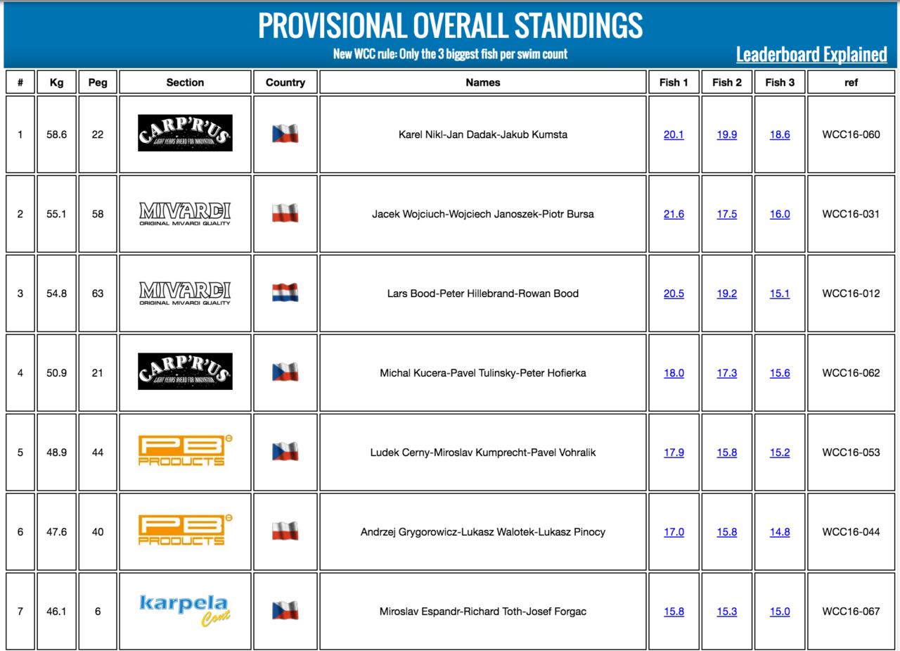 world carp classic wyniki 2016
